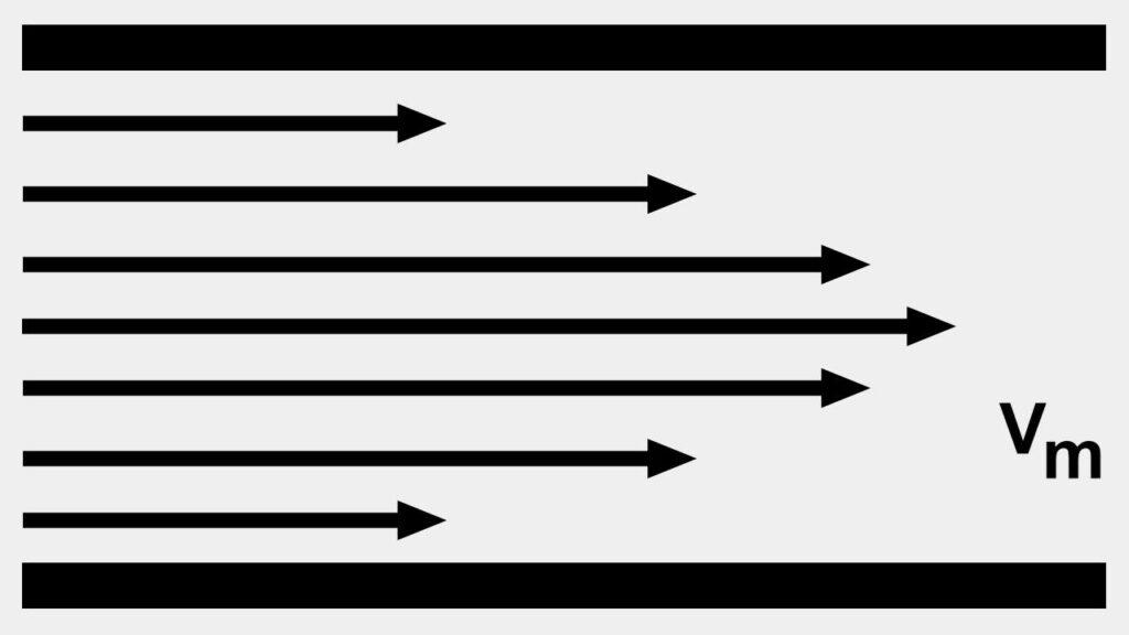 Slika 3: Laminarni tok različnih plasti. Plasti proti dnu so počasnejše od tistih blizu sredine.